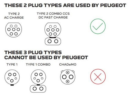 Charging Your PEUGEOT Electric Vehicle At Public Charge Stations | Plug Types