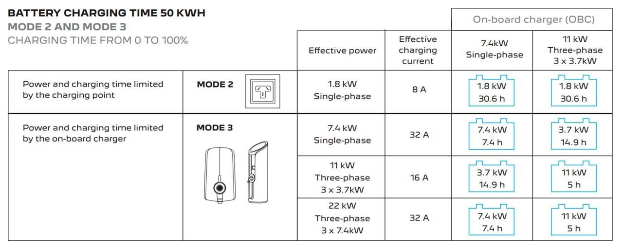 Charging Your PEUGEOT Electric Vehicle | Battery Charging Time 50 kWH